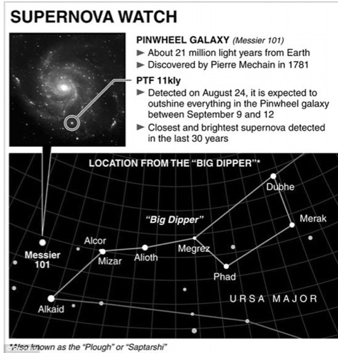 ...locating the location of a powerful supernova in the Pinwheel Galaxy in the Big Dipper constellation - Ursa Major.