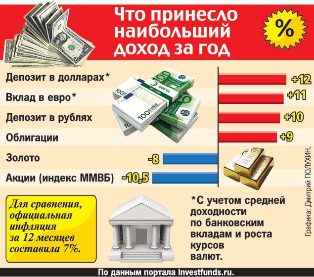 вероятность вклады с большей доходностью чем депозиты таможенного НДС при