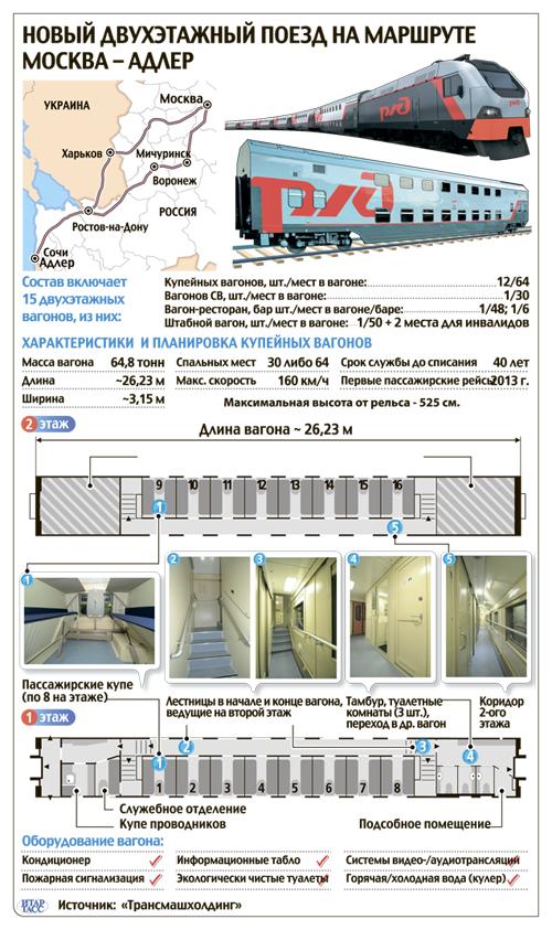 Расположение мест в двухэтажном вагоне ржд