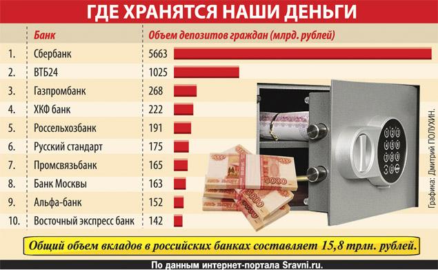 зависимости какие и в каких банках выгодные вклады …Белье