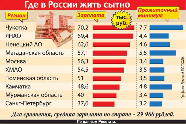 Сколько живет людей в москве на 2018 год