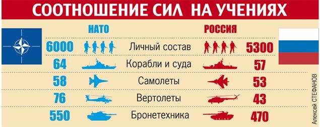 соотношение подводных лодок россии и нато