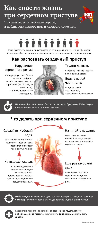 Болит сердце: что делать и пить при сильных болях