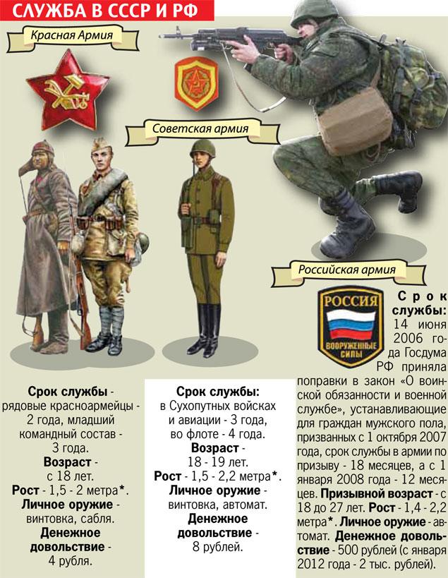 странные Закон об армии служить год старался