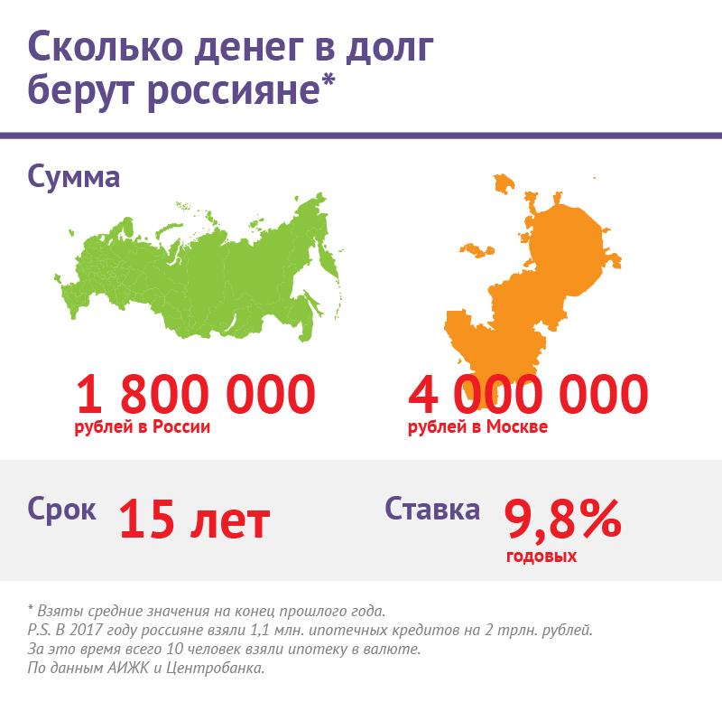 Какие документы нужны для оформления кредита в восточном банке 500000 тысяч