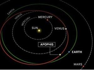 Траектория падения астероида Апофис.