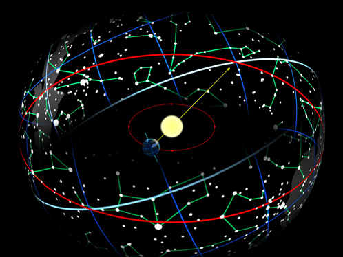 Если смотреть с Земли, то кажется будто Солнце за год пробегает по кругу из созвездий. Они называются зодиакальными.