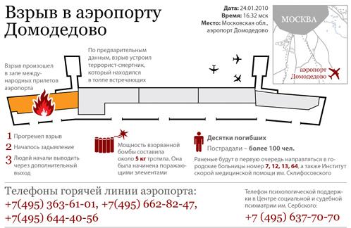 Недвижимость в Домодедово - Домодедовский сайт