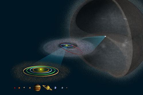 Диаметр облака Оорта - порядка одного светового года