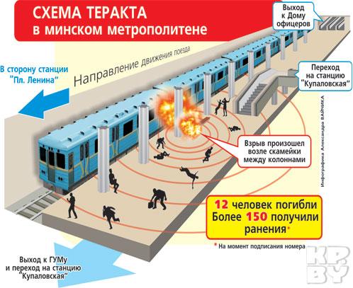 Видеоролик взрыва в минском метро.  Уже примерно через 10 минут после взрыва на площадке около входа стояли...
