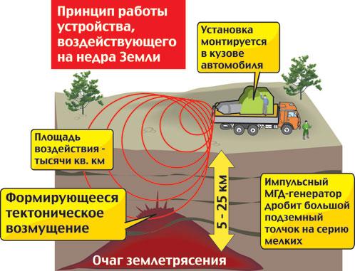 Принцип работы устройства, воздействующего на недра земли.