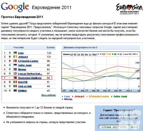 По мнению сайта google на конкурсе Беларусь будет в десятке финалистов