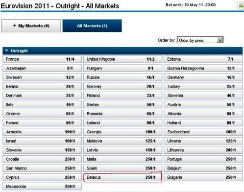 Британские букмекеры ставят Беларусь на 41 позицию