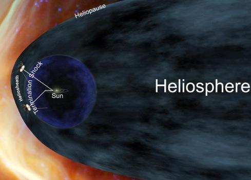 Внешняя оболочка Солнечной системв - гелиосфера.