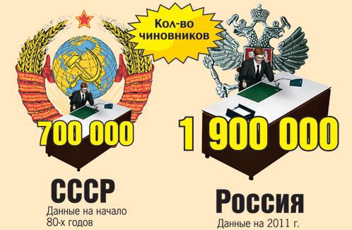 Госслужащих в России в 2,5 раза больше, чем было в СССР