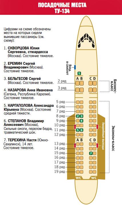 Схема посадки пассажиров в