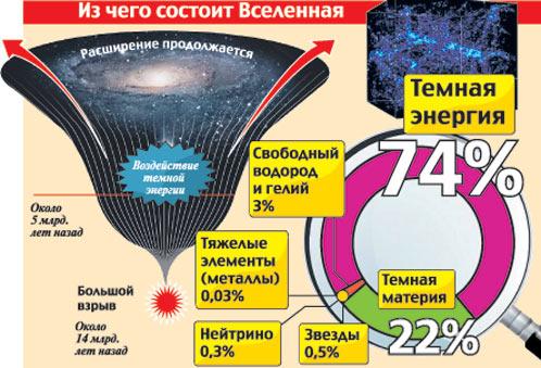 """Схема  """"состава Вселенной """" представлена на фотографии цитируемой статьи газеты  """"Комсомольская правда """"."""