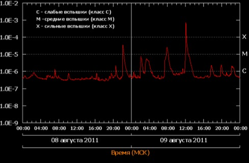 Вспышка балла X6.9 от 9 августа 2011 года