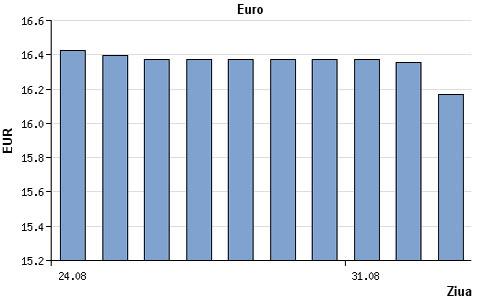 Курс евро в молдове