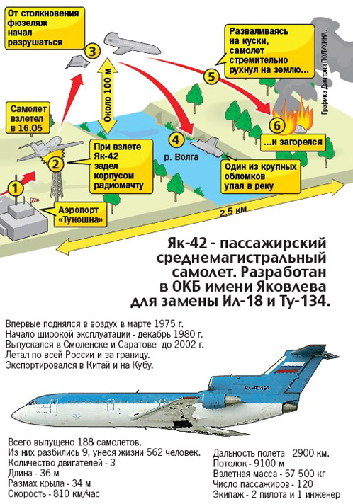 Схема крушения самолета ЯК-42,