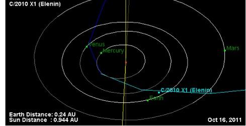 На схеме видно, что комета Еленина подойдет близко к Земле 16 октября.