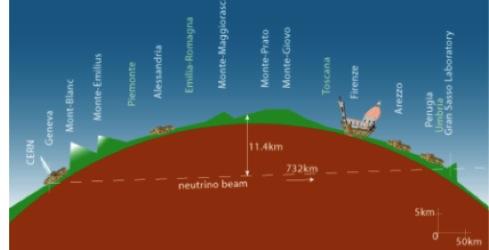 Схема проведения сенсационного эксперимента.