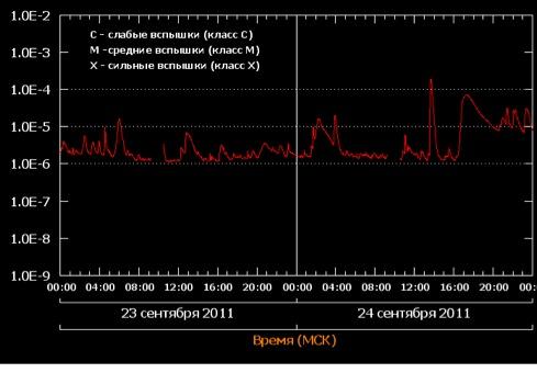 Вспышка уровня X1.9 от 24 сентября 2011 года