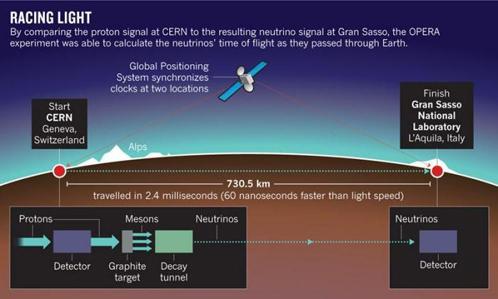 Схема эксперимента, в котором нейтрино летали быстрее света