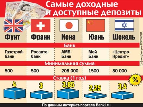 Курс евро восточный экспресс банк