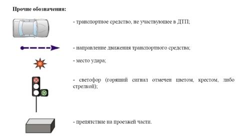Типовые схемы (при нажатии