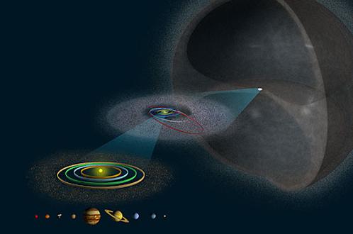 Облако Оорта расположено далеко за орбитой Плутона
