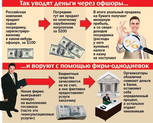 Вороватые чиновники и бизнесмены с начала девяностых украли 10 бюджетов страны
