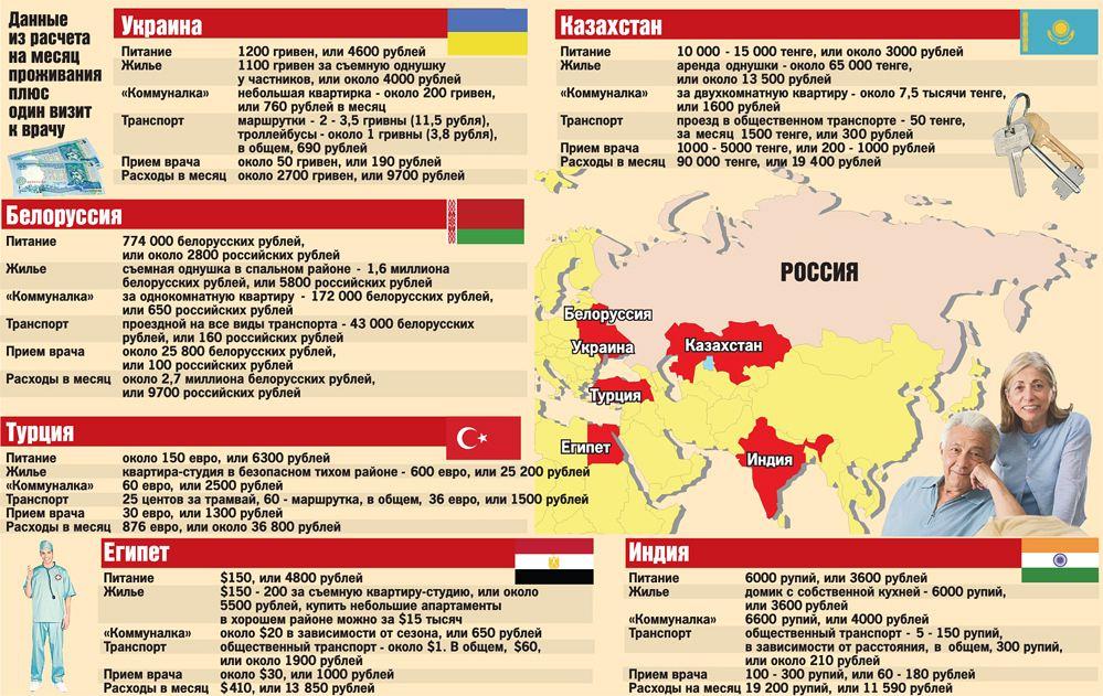 Россиянам предлагают выходить на пенсию... за границей