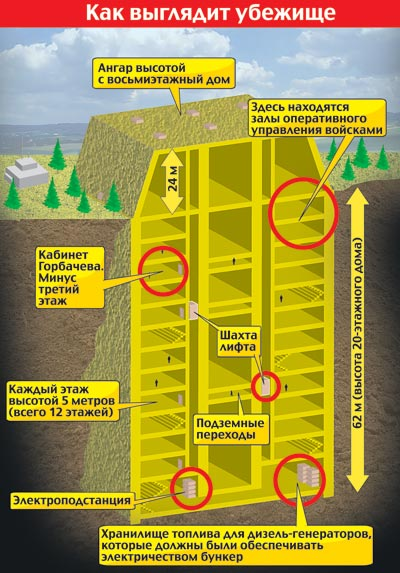 Секретный бункер Горбачева