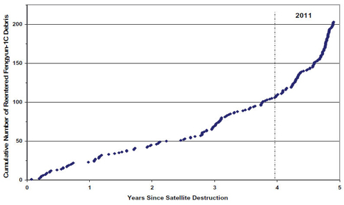 В2011 году возросло количество упавших на Землю объектов космического мусора