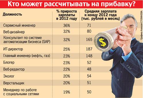 ИНтересный график от Комсомольскоцй Правды