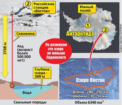 Путь российских исследователей к воде озера Восток