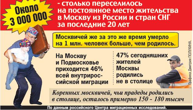 «Понаехавшие» скоро вытеснят коренных москвичей