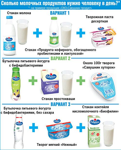 Какие Молочные Продукты Нужно Есть На Диете. Полный список продуктов для похудения