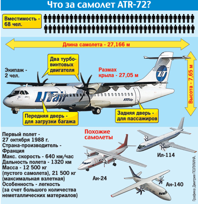 Первый полет ATR-72 совершил в