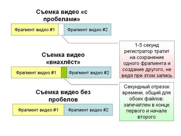 Способы сохранения видеоряда в разных регистраторах