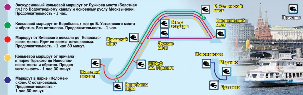 Схема движения речных