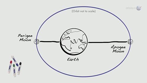 Орбита Луны чуть вытянута. Поэтому наш естественный спутник то приближается, то удаляется