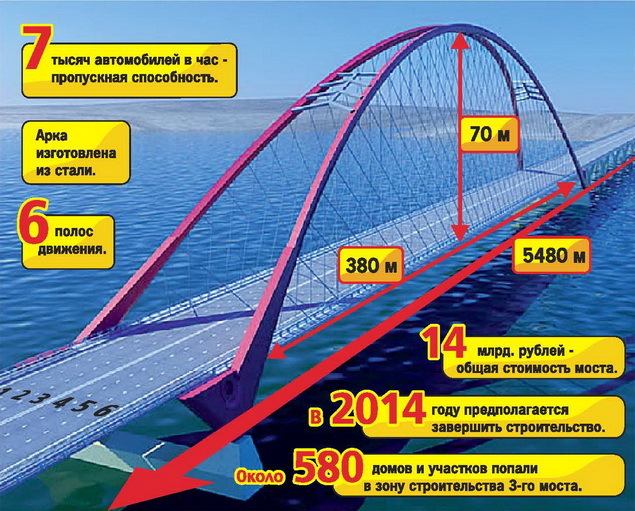 Новосибирск получит из
