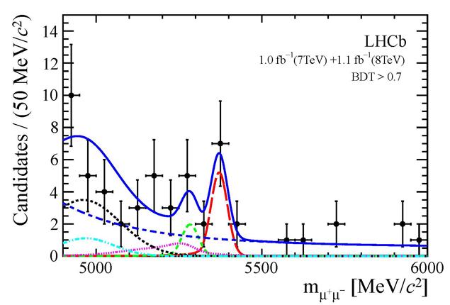 Распад мезона Bs на два мюона противоречит теории суперсимметрии фундаментальным образом