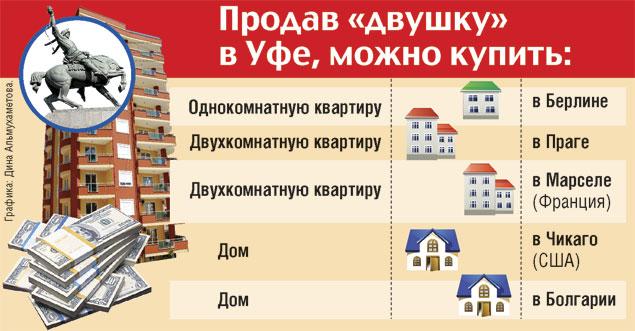 Сравнение стоимости жилья в Уфе и мире
