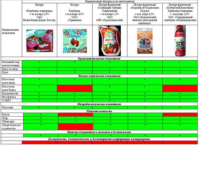 Результаты исследований образцов йогурта