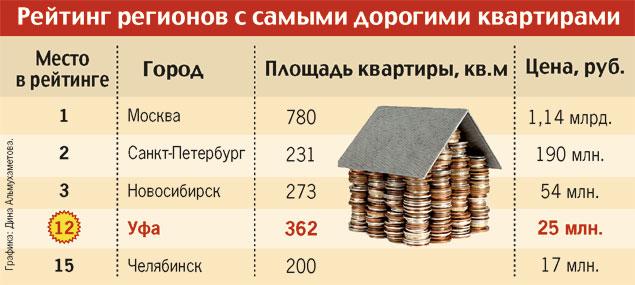 Рейтинг регионов с самыми дорогими квартирами
