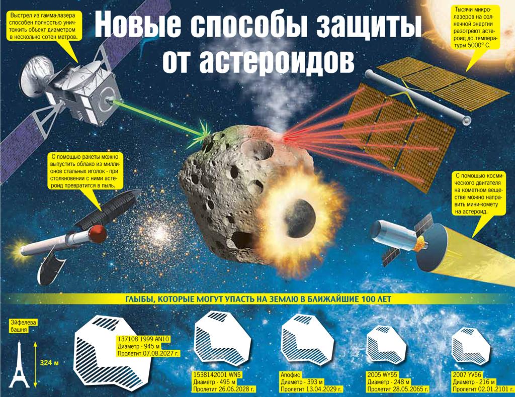 Ученые изменят траекторию астероида, угрожающего Земле