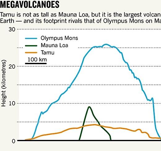 Сравнительная схема самых больших вулканов.